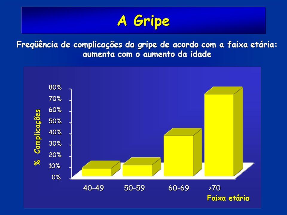 A Gripe Freqüência de complicações da gripe de acordo com a faixa etária: aumenta com o aumento da idade.