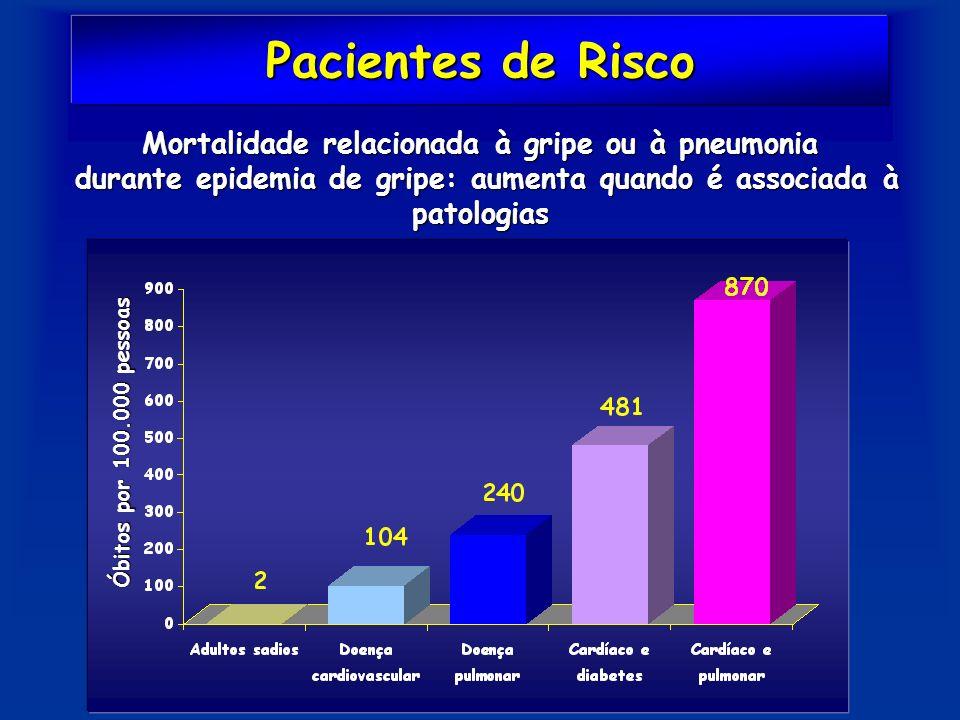 Pacientes de Risco Mortalidade relacionada à gripe ou à pneumonia