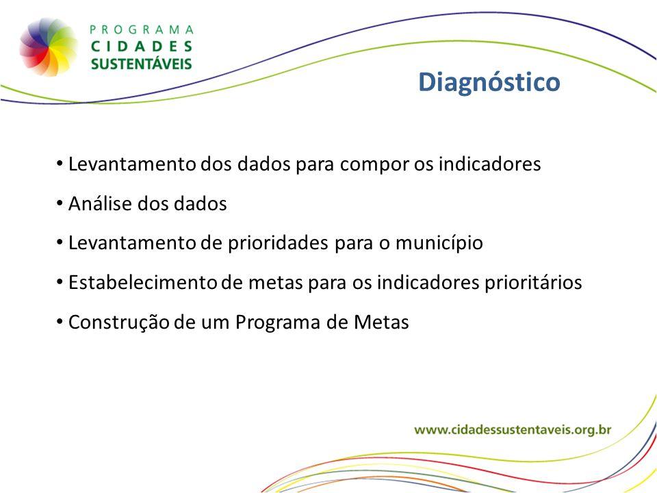 Diagnóstico Levantamento dos dados para compor os indicadores