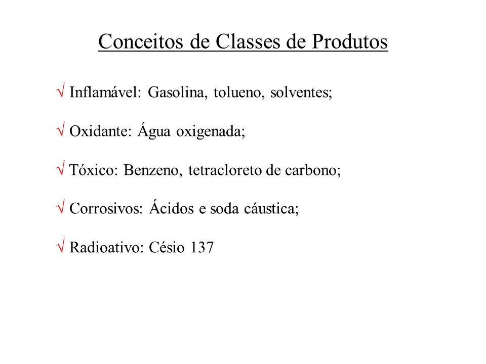 Conceitos de Classes de Produtos
