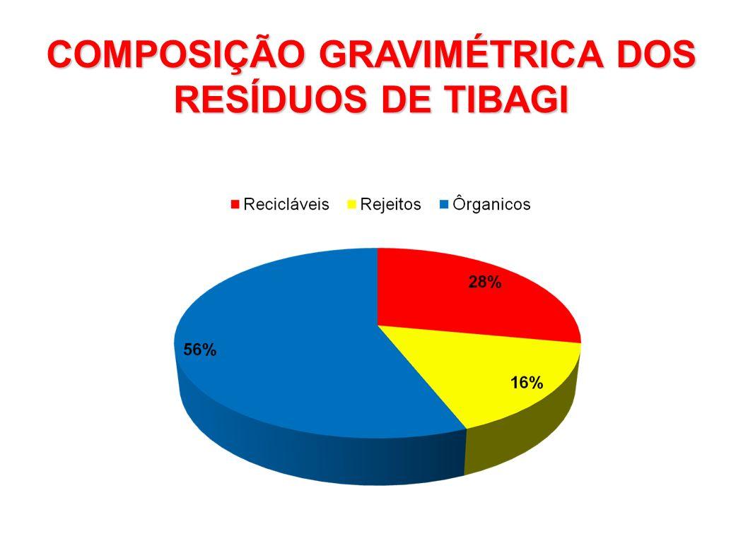 COMPOSIÇÃO GRAVIMÉTRICA DOS RESÍDUOS DE TIBAGI