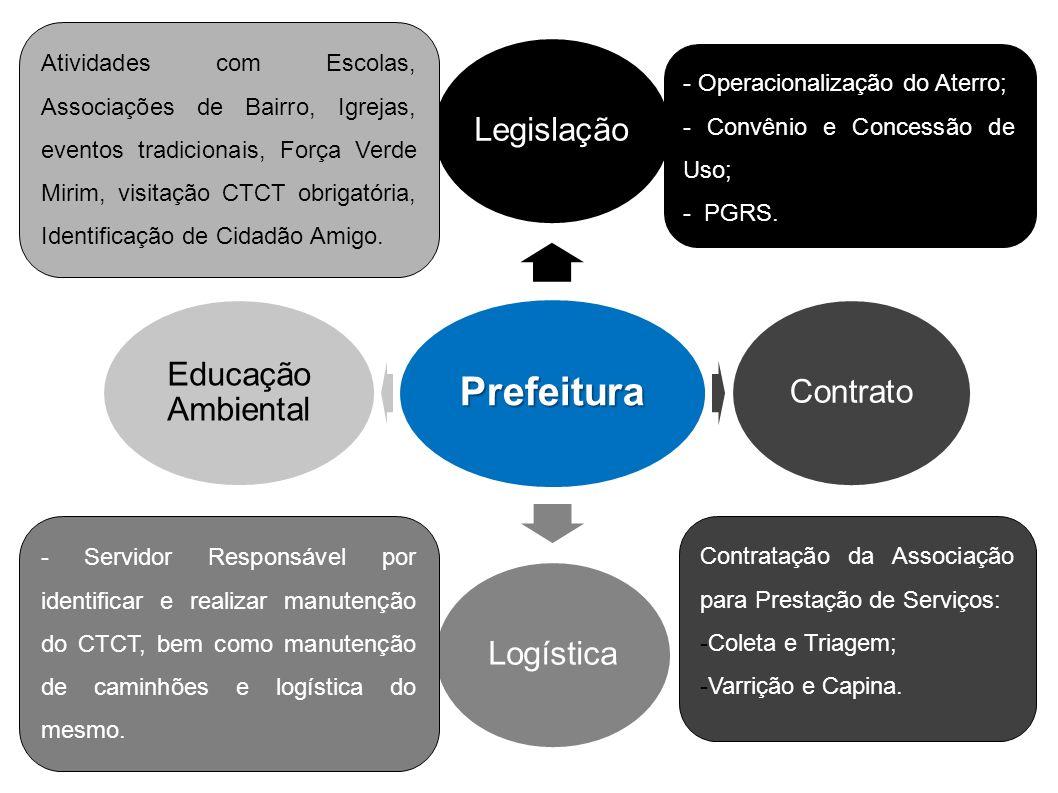 Prefeitura Legislação Contrato Logística Educação Ambiental