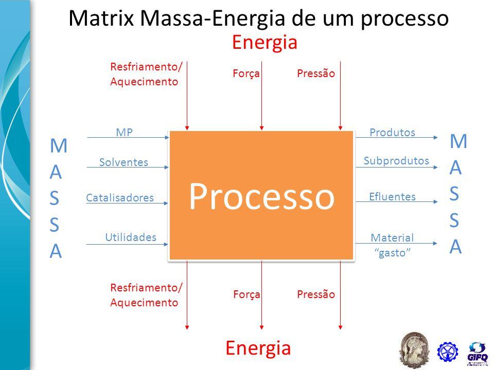 Matrix Massa-Energia de um processo