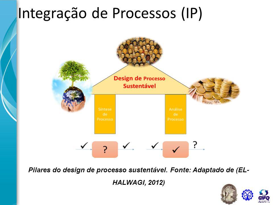 Integração de Processos (IP)