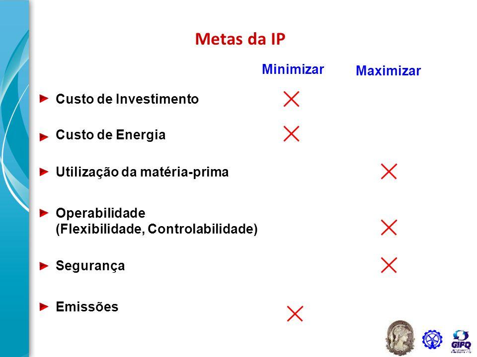 Metas da IP Minimizar Maximizar Custo de Investimento Custo de Energia