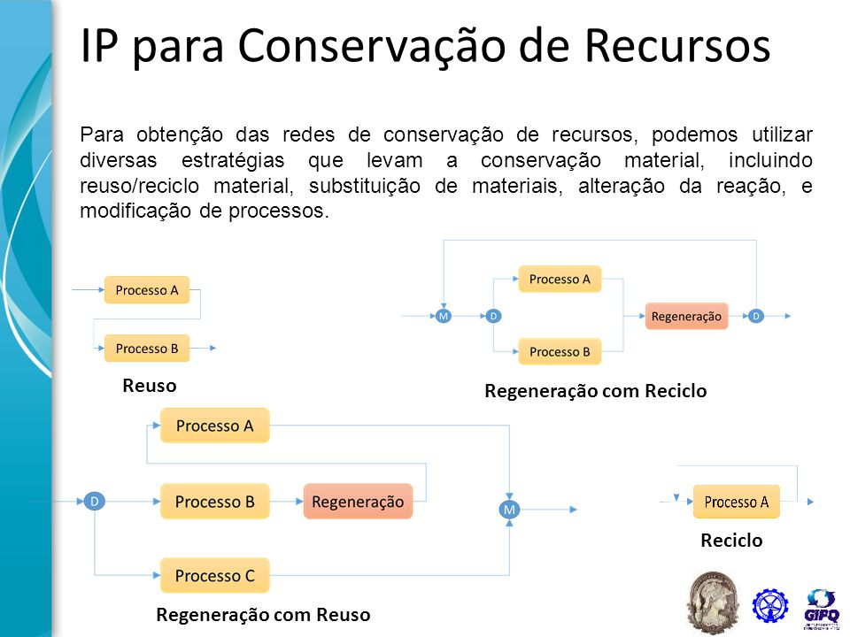 IP para Conservação de Recursos