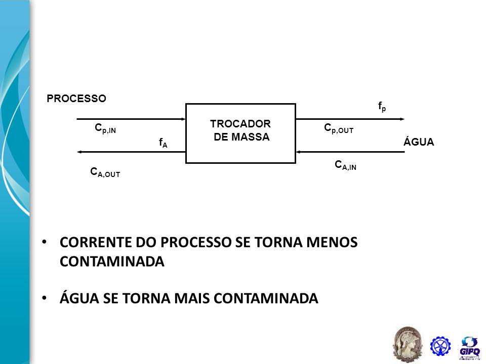 CORRENTE DO PROCESSO SE TORNA MENOS CONTAMINADA