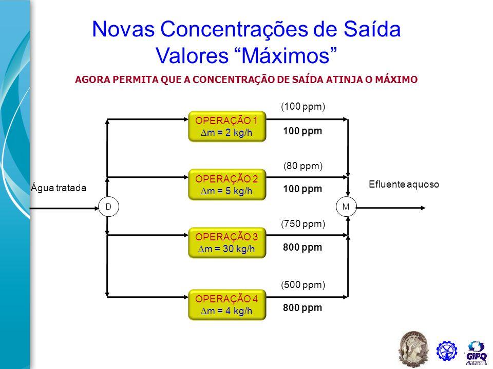 AGORA PERMITA QUE A CONCENTRAÇÃO DE SAÍDA ATINJA O MÁXIMO