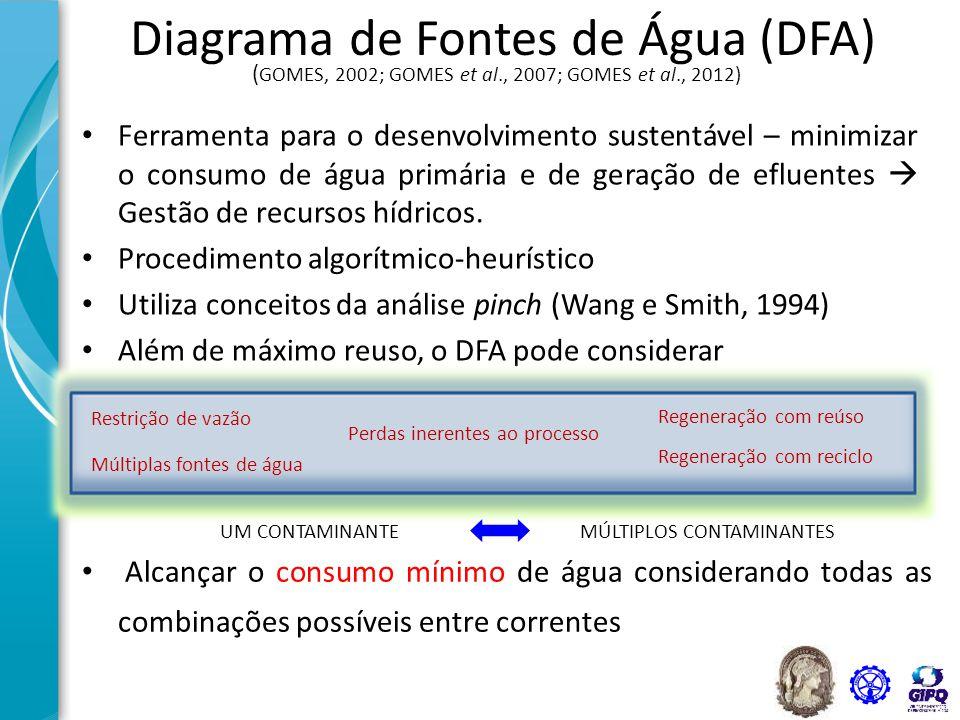 Diagrama de Fontes de Água (DFA)