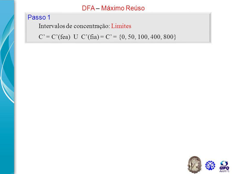 DFA – Máximo Reúso Passo 1. Intervalos de concentração: Limites.