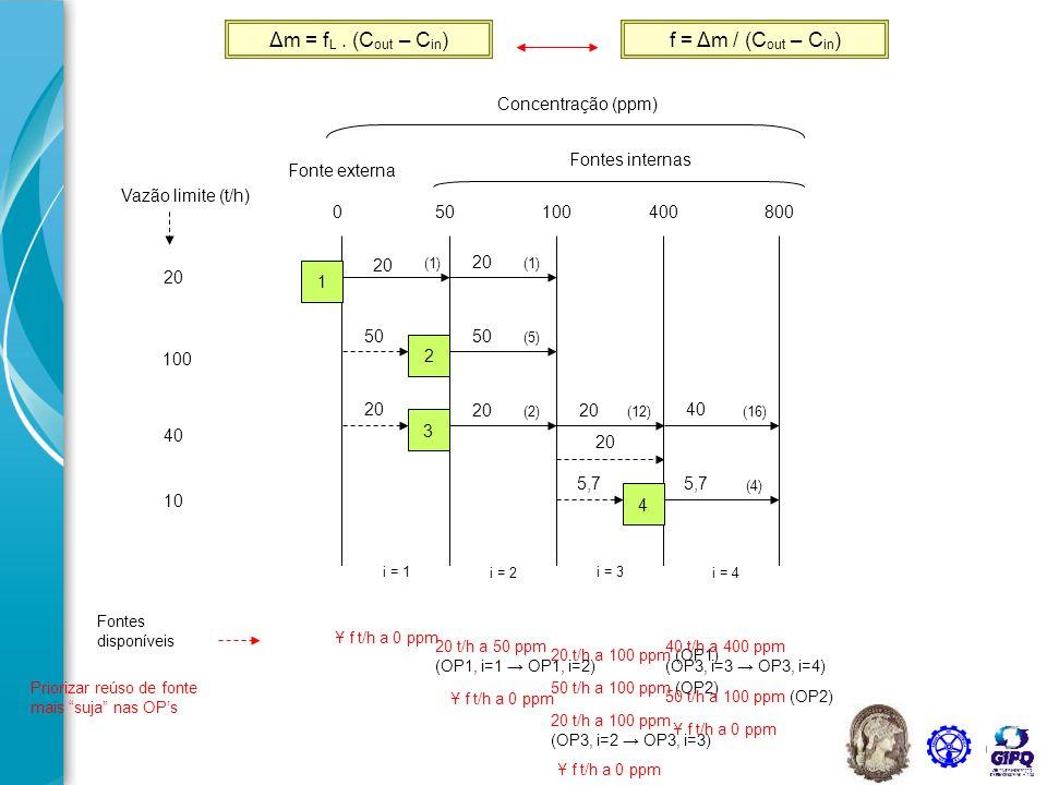 Δm = fL . (Cout – Cin) f = Δm / (Cout – Cin) Concentração (ppm)
