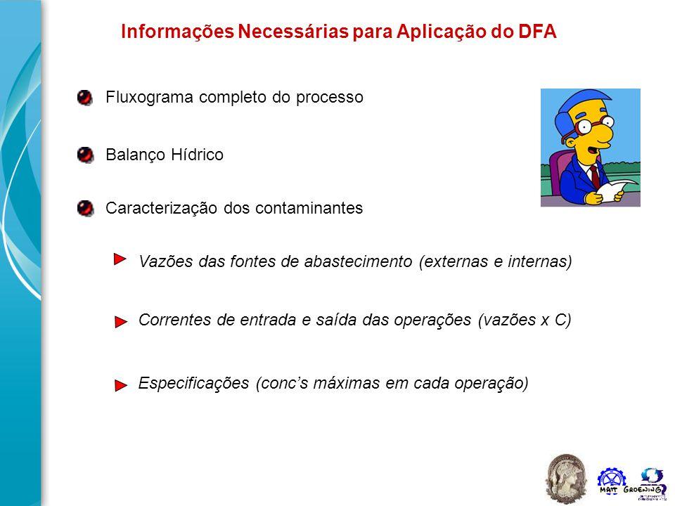 Informações Necessárias para Aplicação do DFA