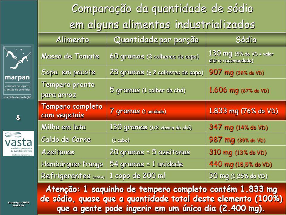 Comparação da quantidade de sódio em alguns alimentos industrializados