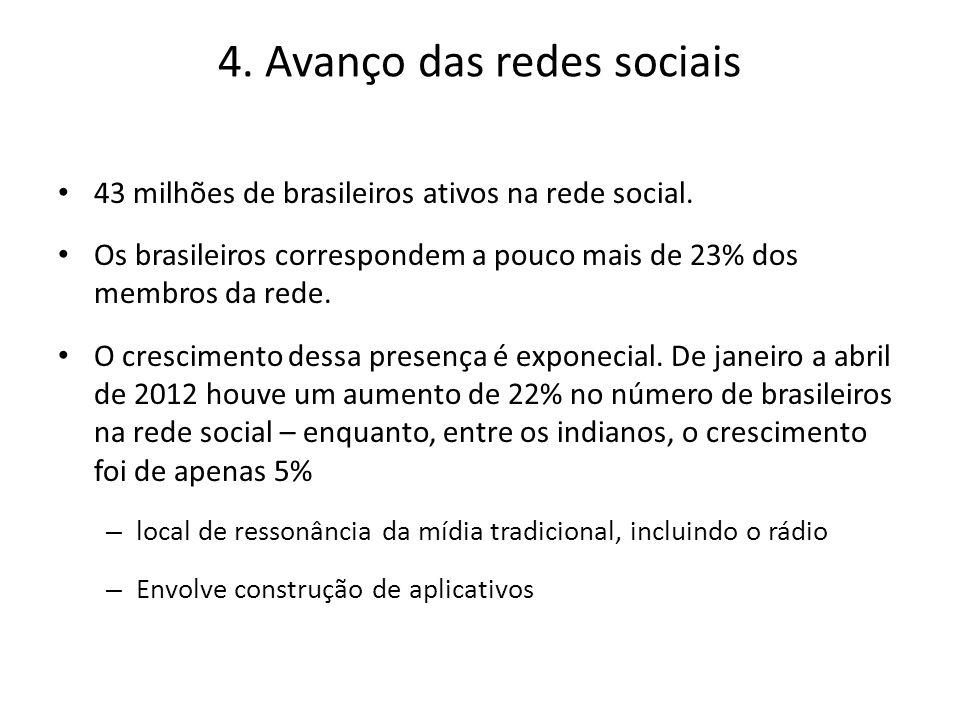 4. Avanço das redes sociais