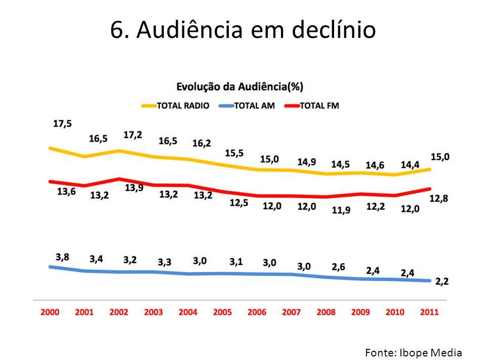 6. Audiência em declínio Fonte: Ibope Media