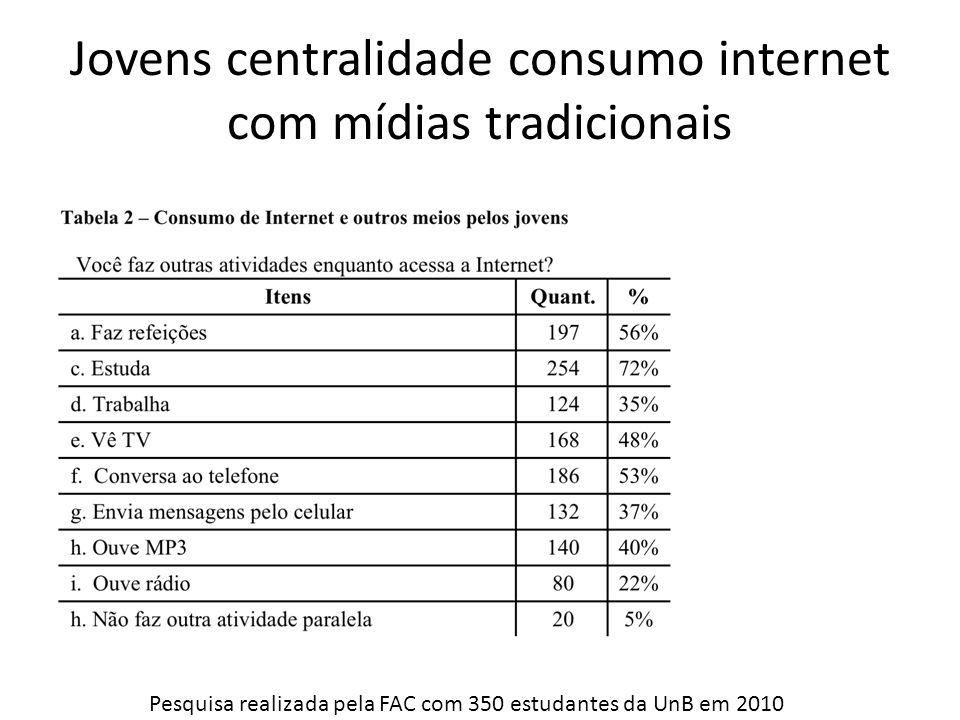 Jovens centralidade consumo internet com mídias tradicionais