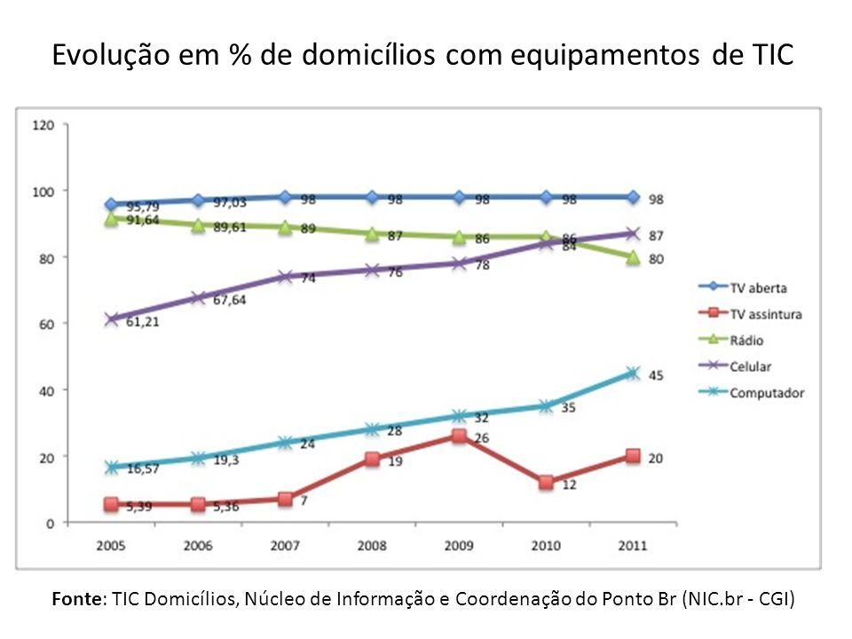 Evolução em % de domicílios com equipamentos de TIC