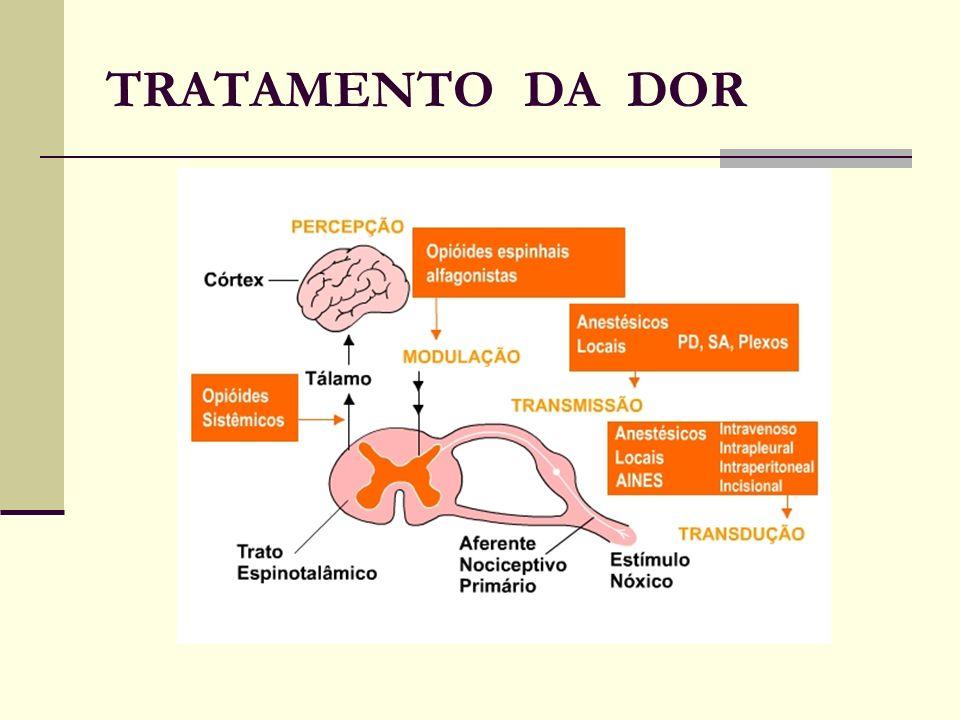 TRATAMENTO DA DOR