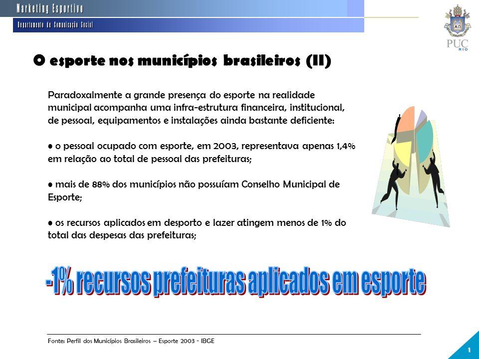 -1% recursos prefeituras aplicados em esporte