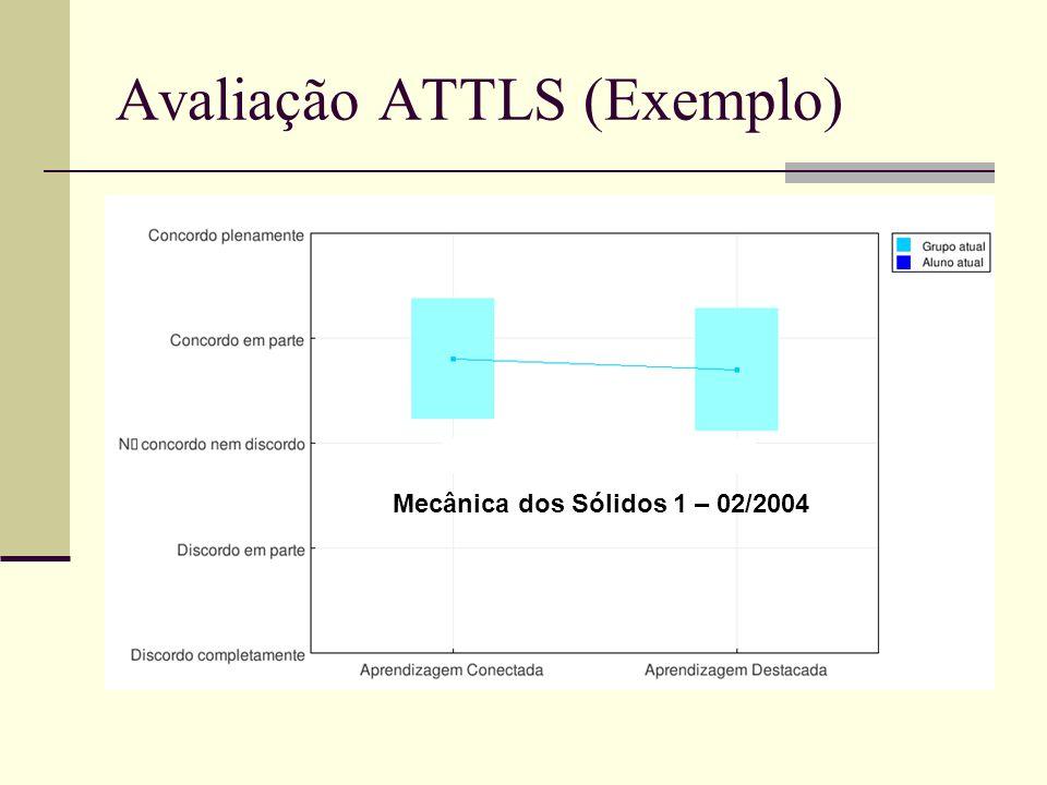 Avaliação ATTLS (Exemplo)