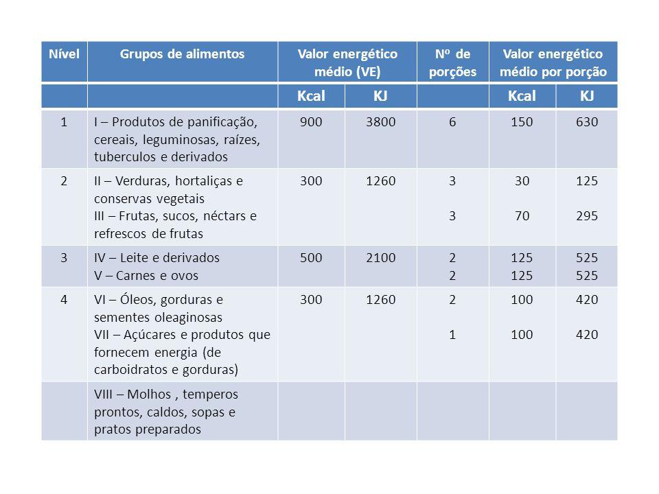 Valor energético médio (VE) Valor energético médio por porção