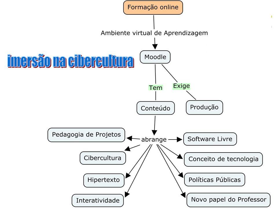 imersão na cibercultura
