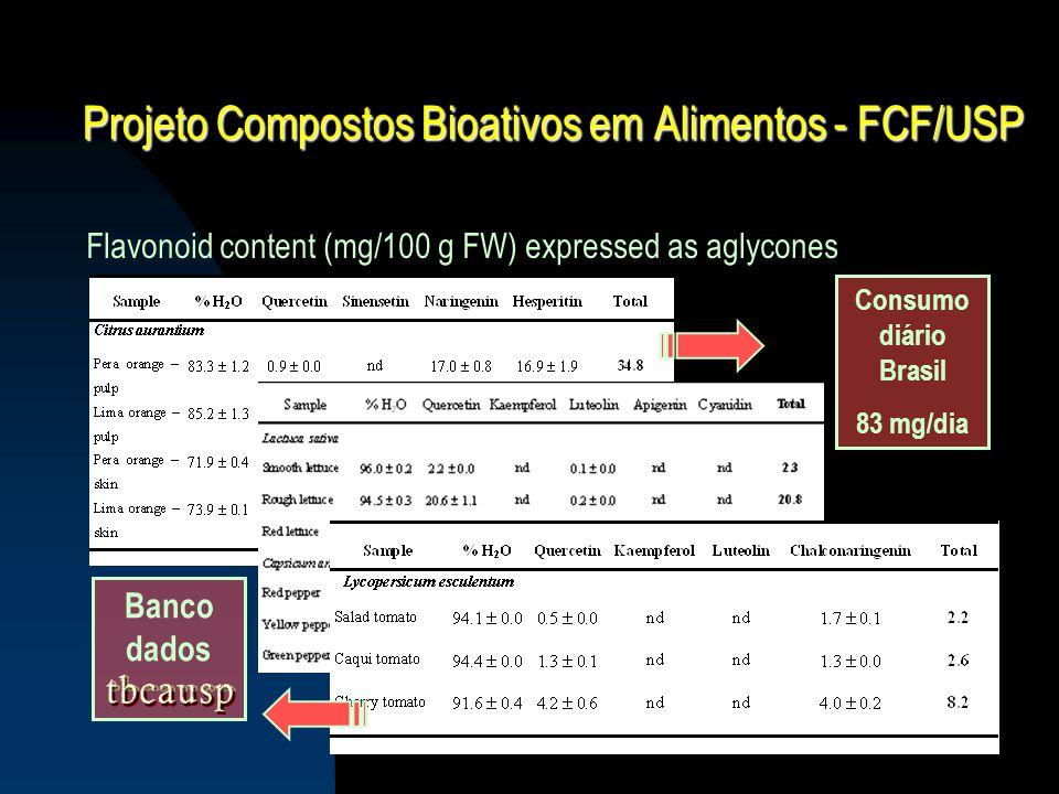 Projeto Compostos Bioativos em Alimentos - FCF/USP