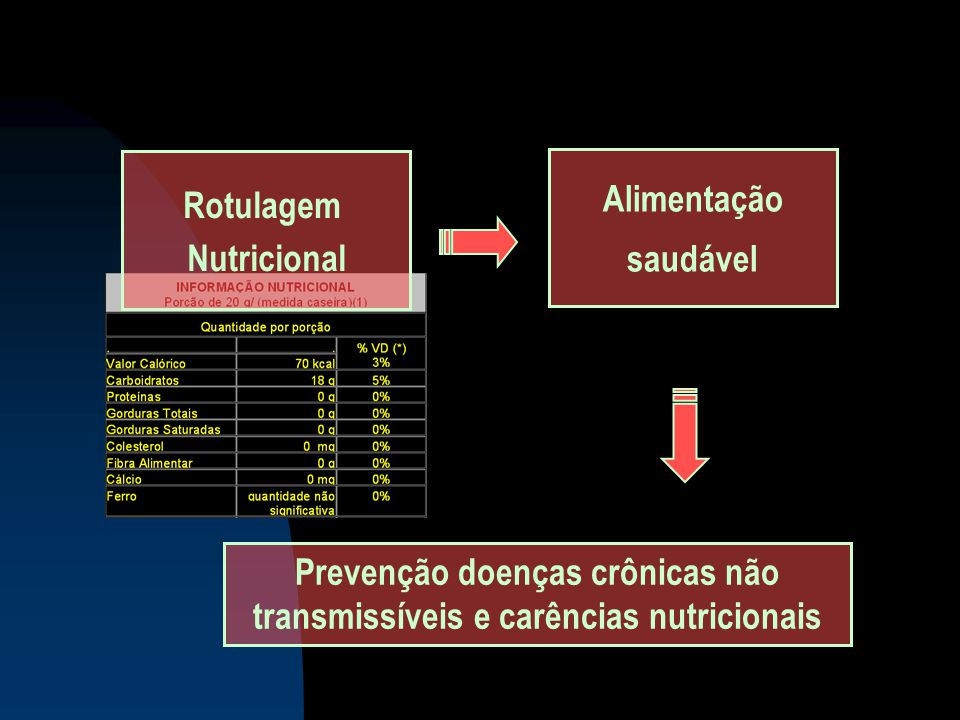 Prevenção doenças crônicas não transmissíveis e carências nutricionais