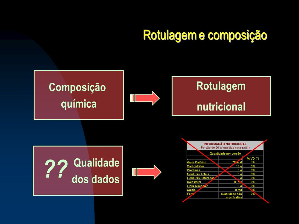 Rotulagem e composição