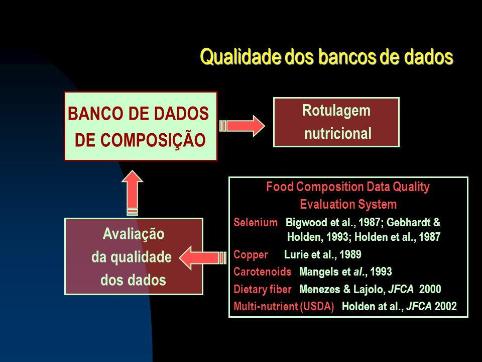 Qualidade dos bancos de dados