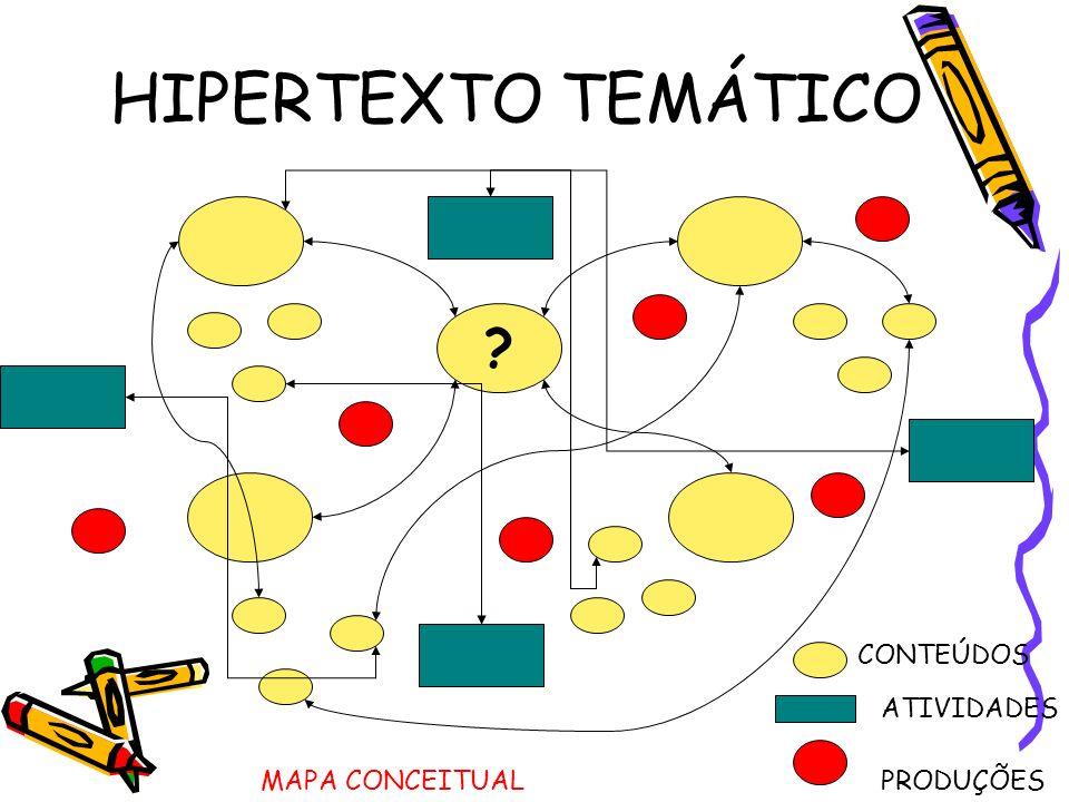 HIPERTEXTO TEMÁTICO CONTEÚDOS ATIVIDADES MAPA CONCEITUAL PRODUÇÕES