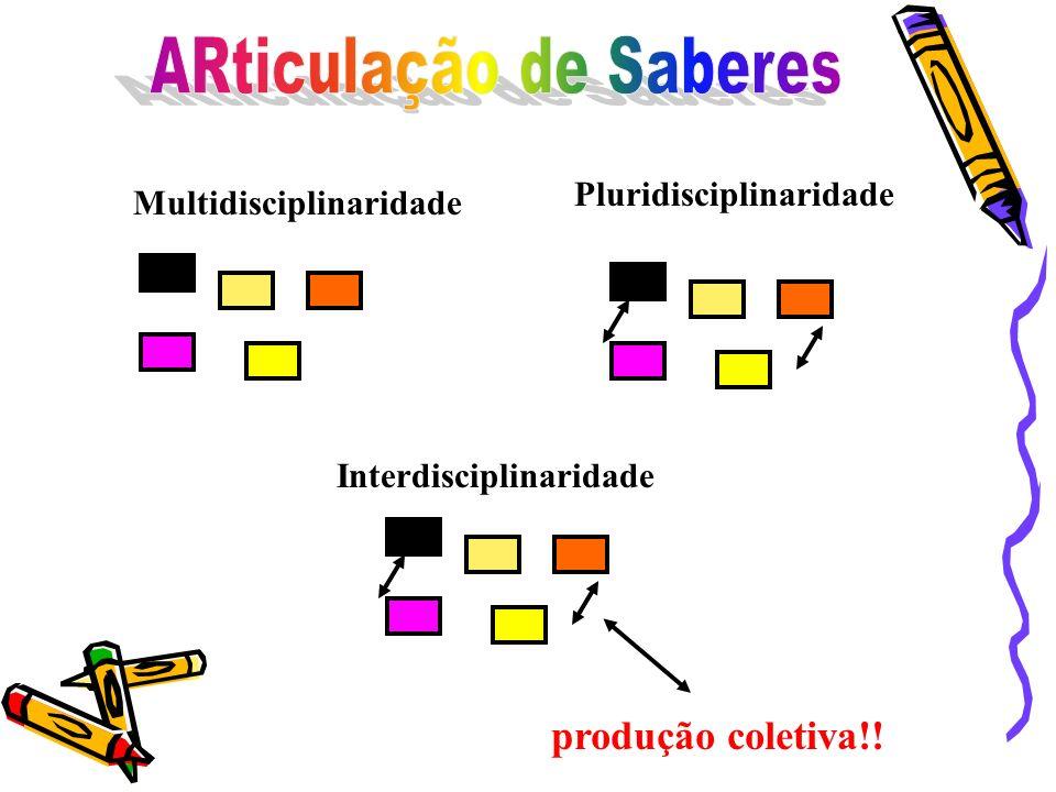 Pluridisciplinaridade Multidisciplinaridade Interdisciplinaridade