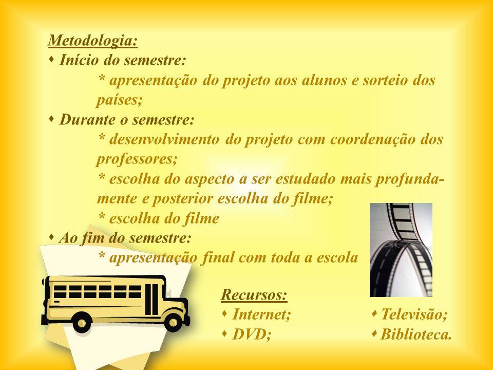 Metodologia:Início do semestre: * apresentação do projeto aos alunos e sorteio dos. países; Durante o semestre:
