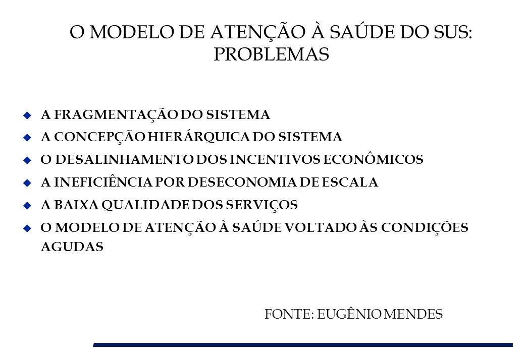 O MODELO DE ATENÇÃO À SAÚDE DO SUS: PROBLEMAS