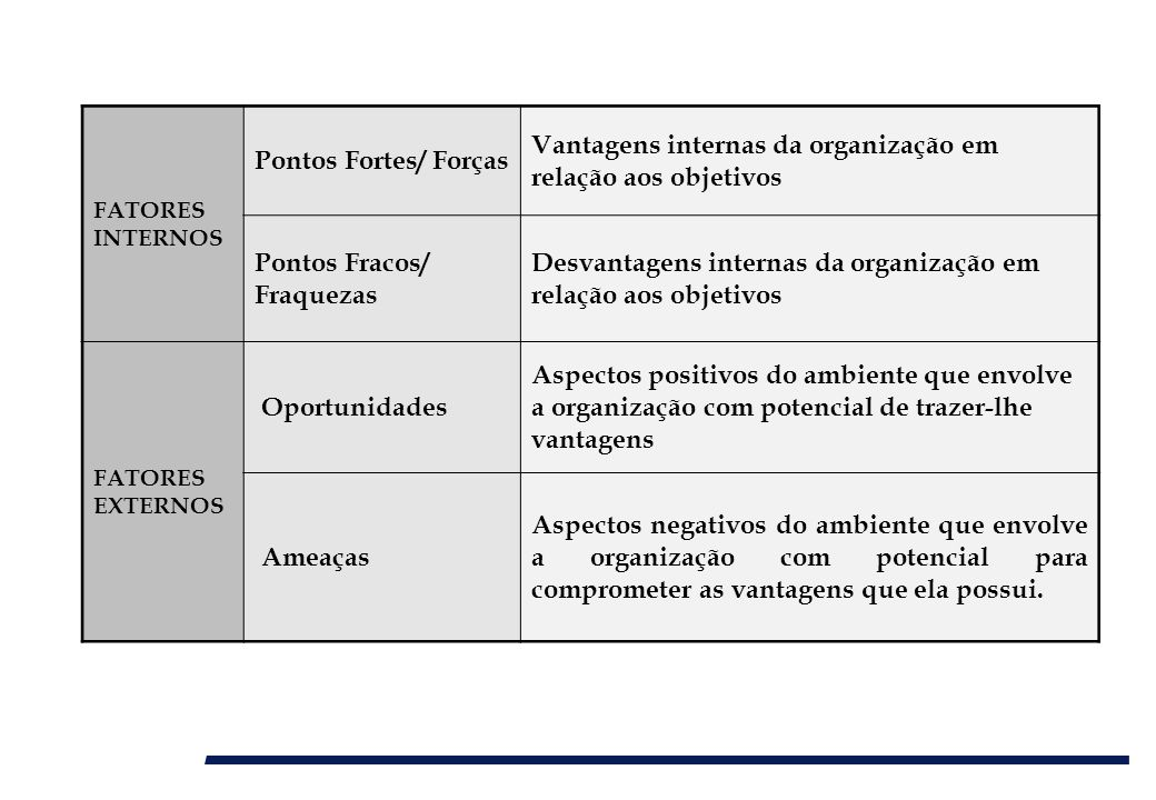 Vantagens internas da organização em relação aos objetivos