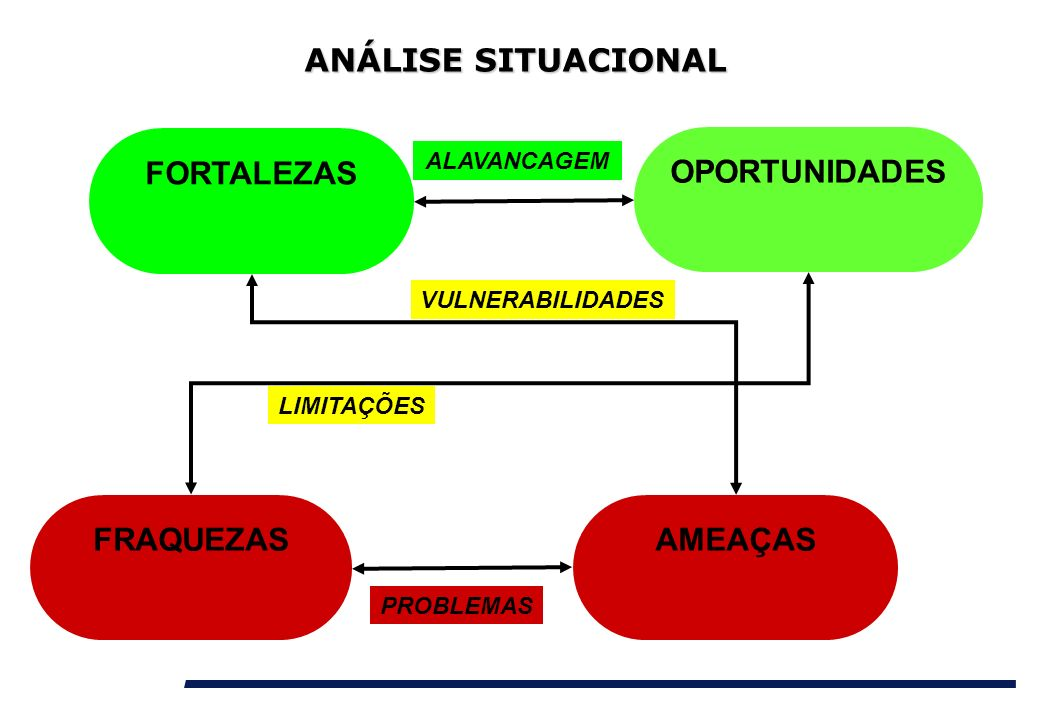 ANÁLISE SITUACIONAL FORTALEZAS OPORTUNIDADES FRAQUEZAS AMEAÇAS