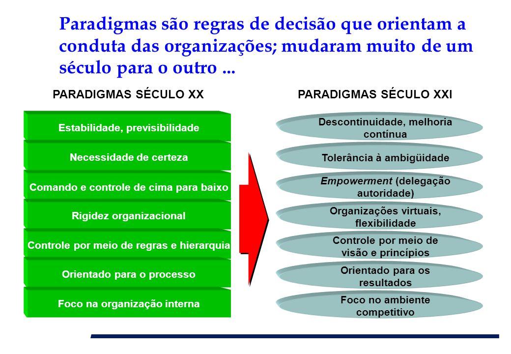 Paradigmas são regras de decisão que orientam a conduta das organizações; mudaram muito de um século para o outro ...