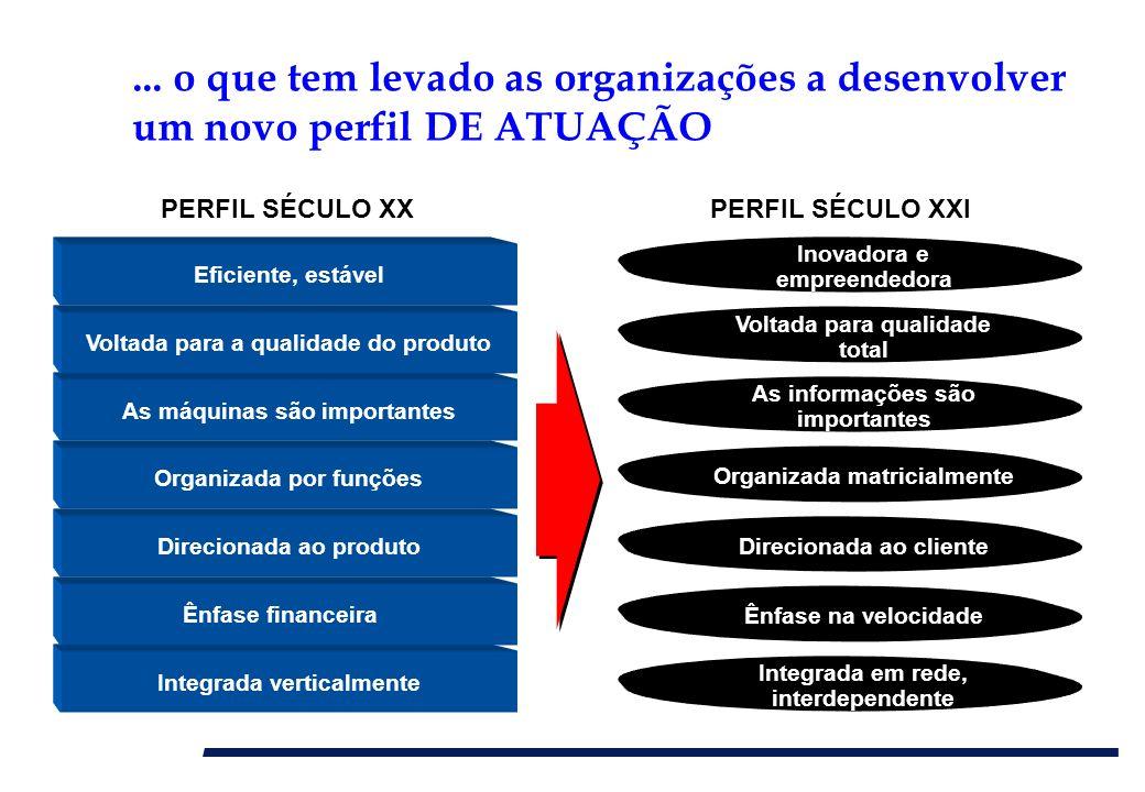 ... o que tem levado as organizações a desenvolver um novo perfil DE ATUAÇÃO