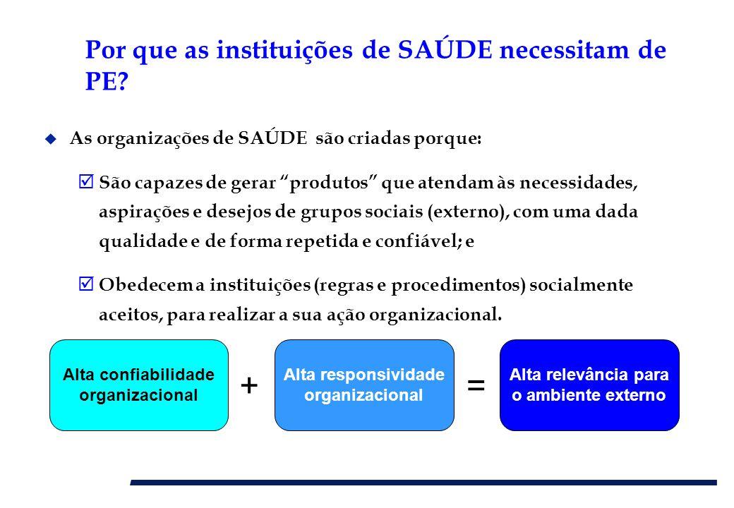 + = Por que as instituições de SAÚDE necessitam de PE