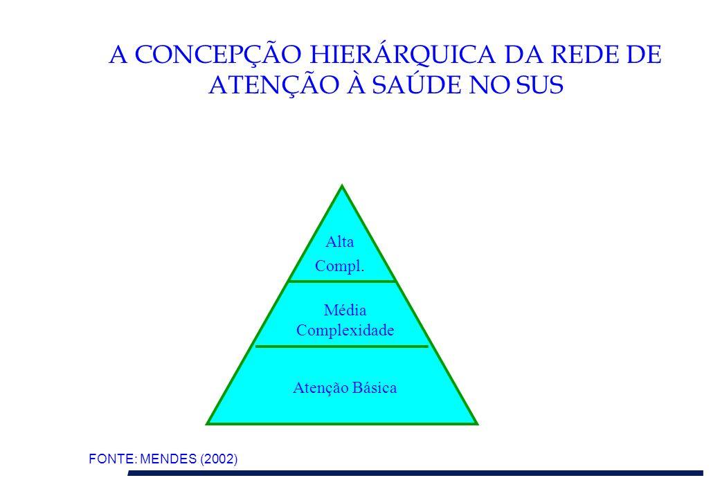 A CONCEPÇÃO HIERÁRQUICA DA REDE DE ATENÇÃO À SAÚDE NO SUS