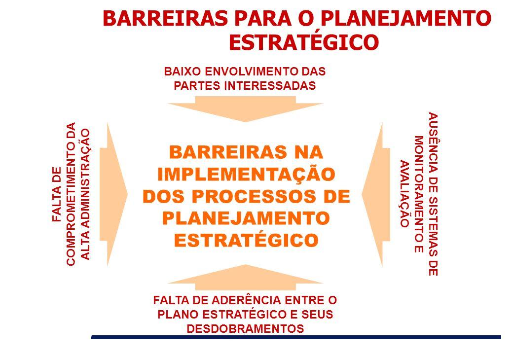 BARREIRAS PARA O PLANEJAMENTO ESTRATÉGICO