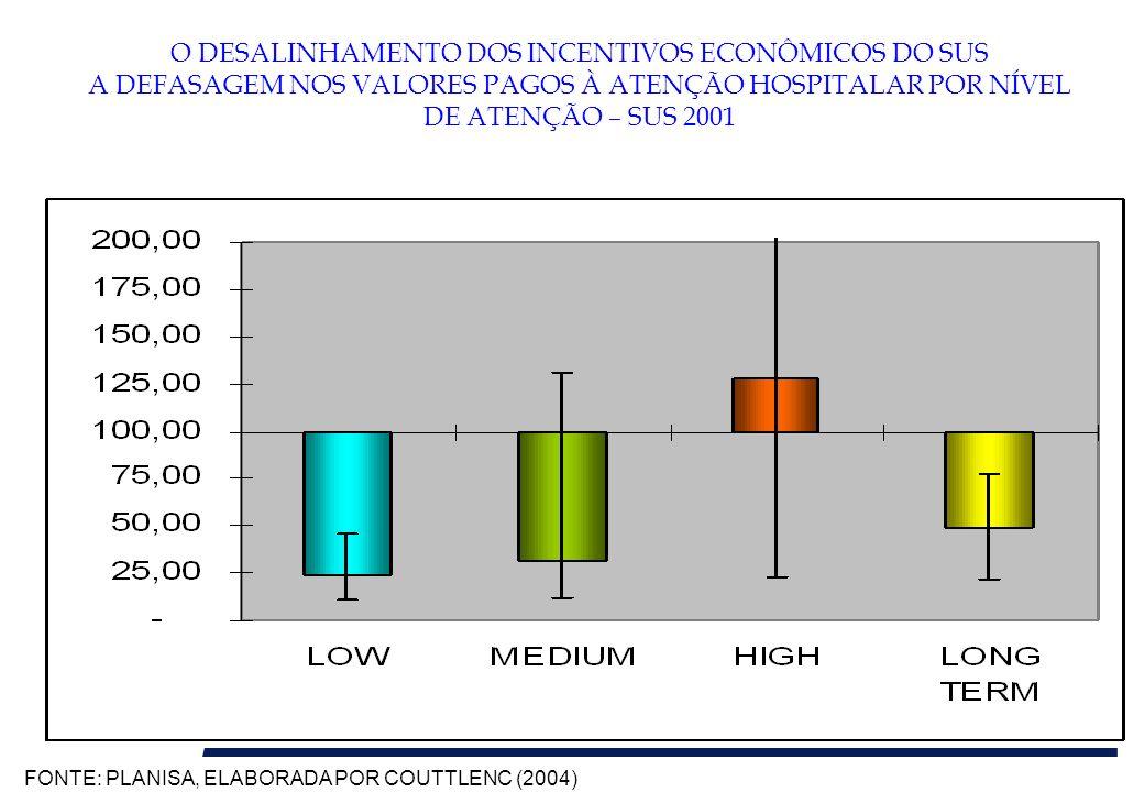 O DESALINHAMENTO DOS INCENTIVOS ECONÔMICOS DO SUS A DEFASAGEM NOS VALORES PAGOS À ATENÇÃO HOSPITALAR POR NÍVEL DE ATENÇÃO – SUS 2001