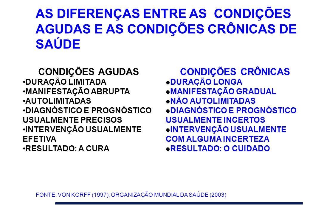 AS DIFERENÇAS ENTRE AS CONDIÇÕES AGUDAS E AS CONDIÇÕES CRÔNICAS DE SAÚDE