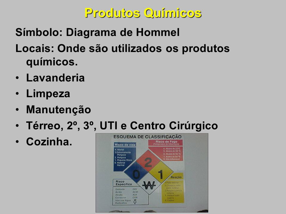 Produtos Químicos Símbolo: Diagrama de Hommel
