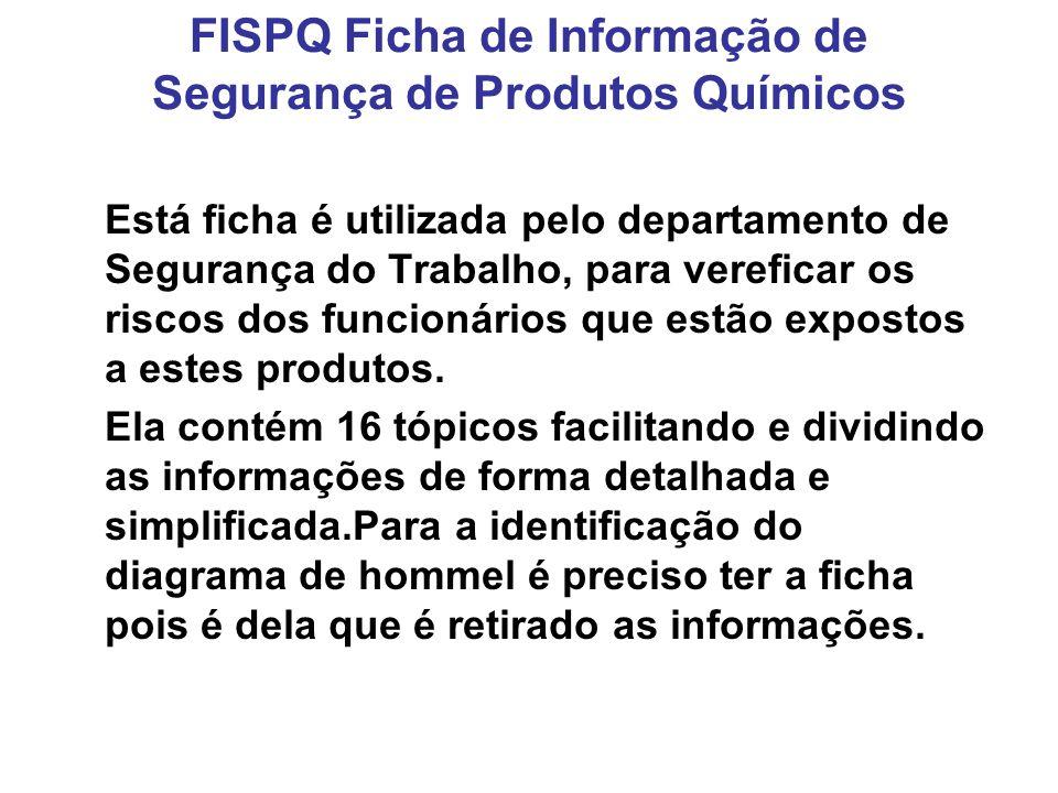 FISPQ Ficha de Informação de Segurança de Produtos Químicos
