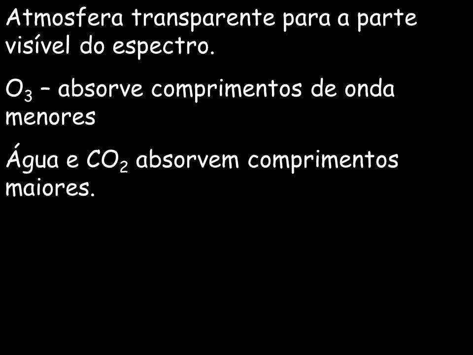 Atmosfera transparente para a parte visível do espectro.