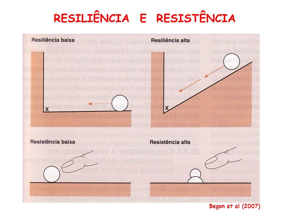 RESILIÊNCIA E RESISTÊNCIA