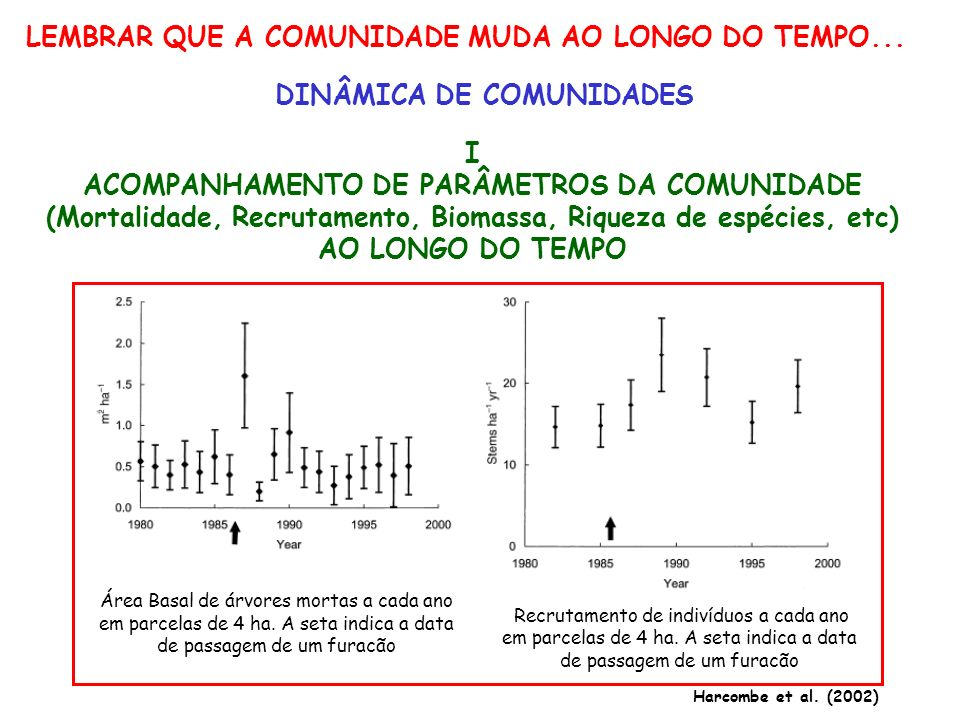 LEMBRAR QUE A COMUNIDADE MUDA AO LONGO DO TEMPO...