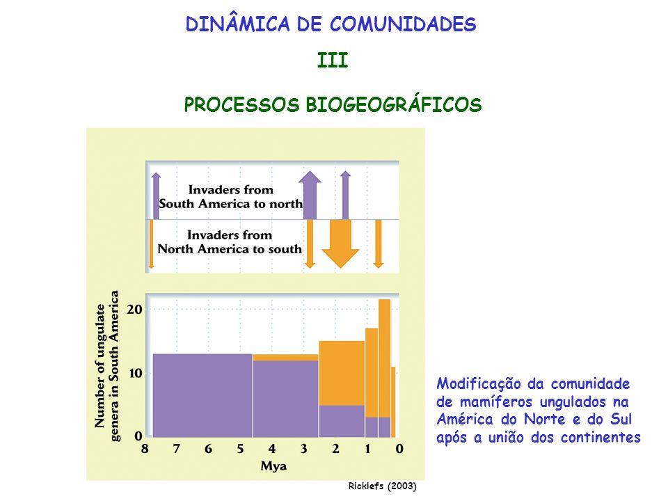 PROCESSOS BIOGEOGRÁFICOS