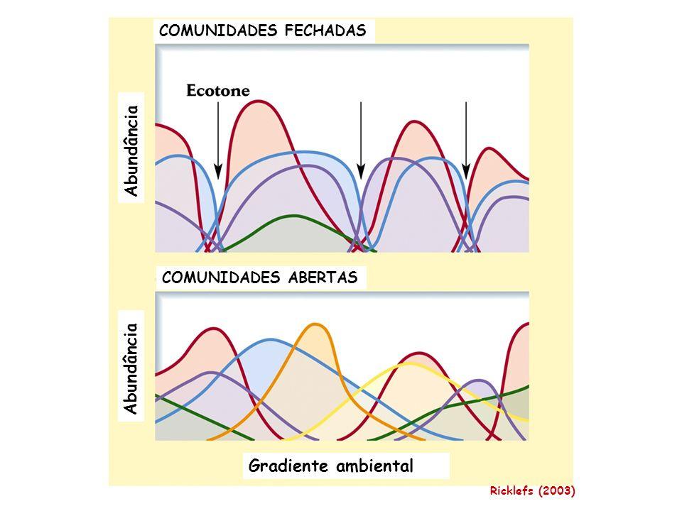 Abundância Gradiente ambiental COMUNIDADES FECHADAS